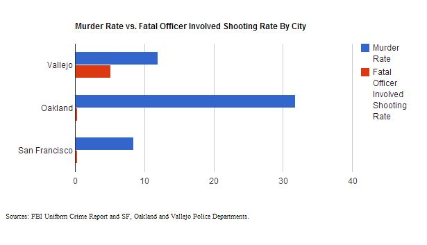 Murder Rate v OIS Rate