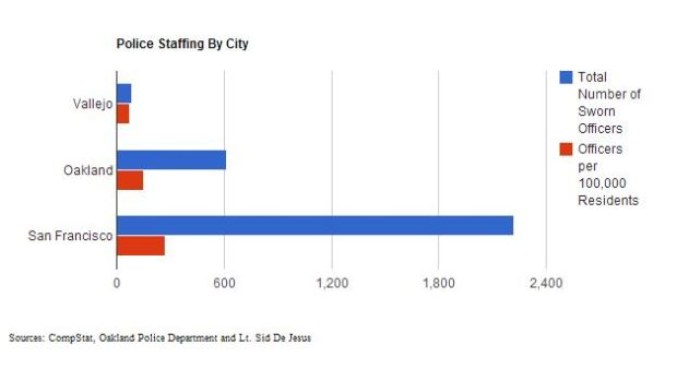 Police Staffing Levels