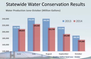 (California Water Resources Control Board)